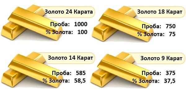 Таблица карат золота