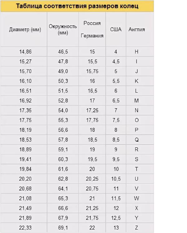 Таблица соответствия размеров колец