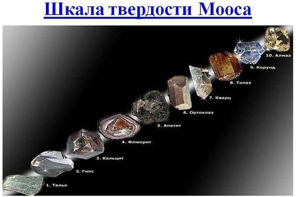 Твердость минералов по шкале Мооса